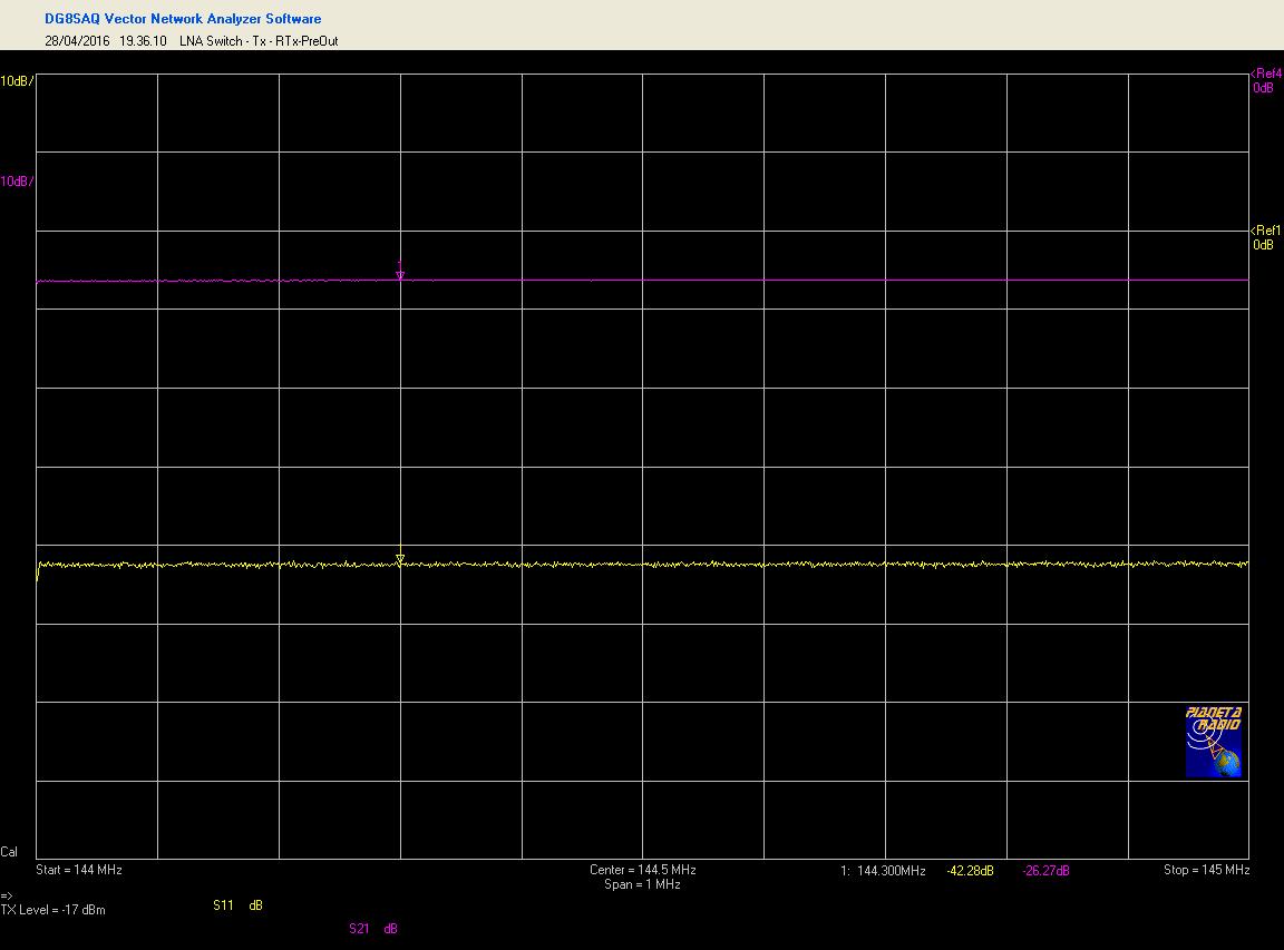 LNA Switch - Stato Tx, Misura IL e RL path RTx / Uscita pre