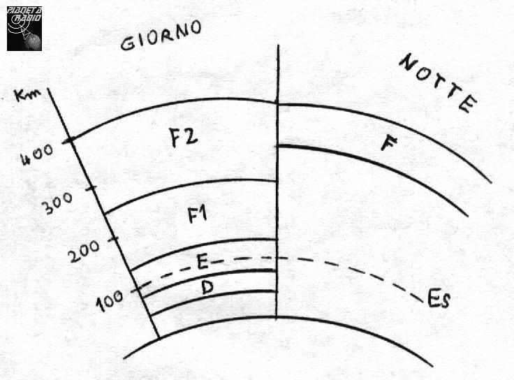 Strati della ionosfera