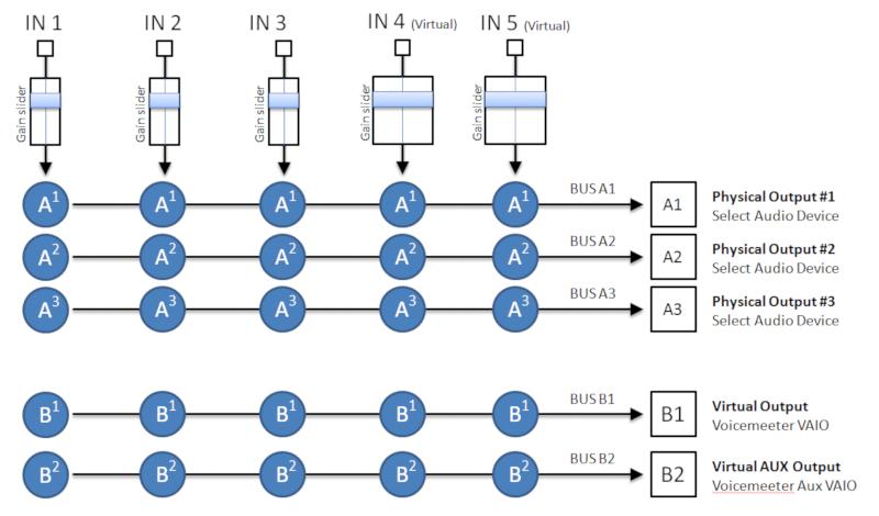 Voicemeeter Banana - General Diagram