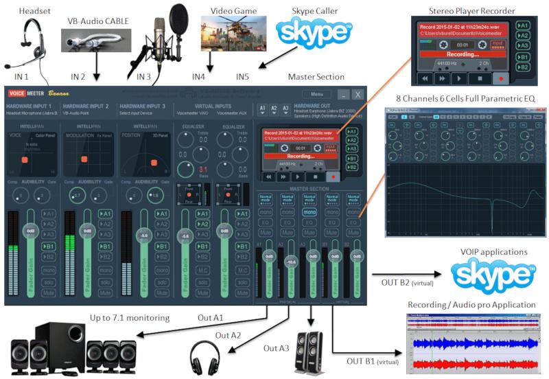Voicemeeter - Audio HUB