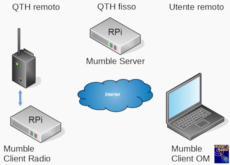 VoIP - QTH remoto